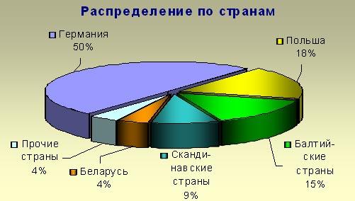 в Калининградскую область