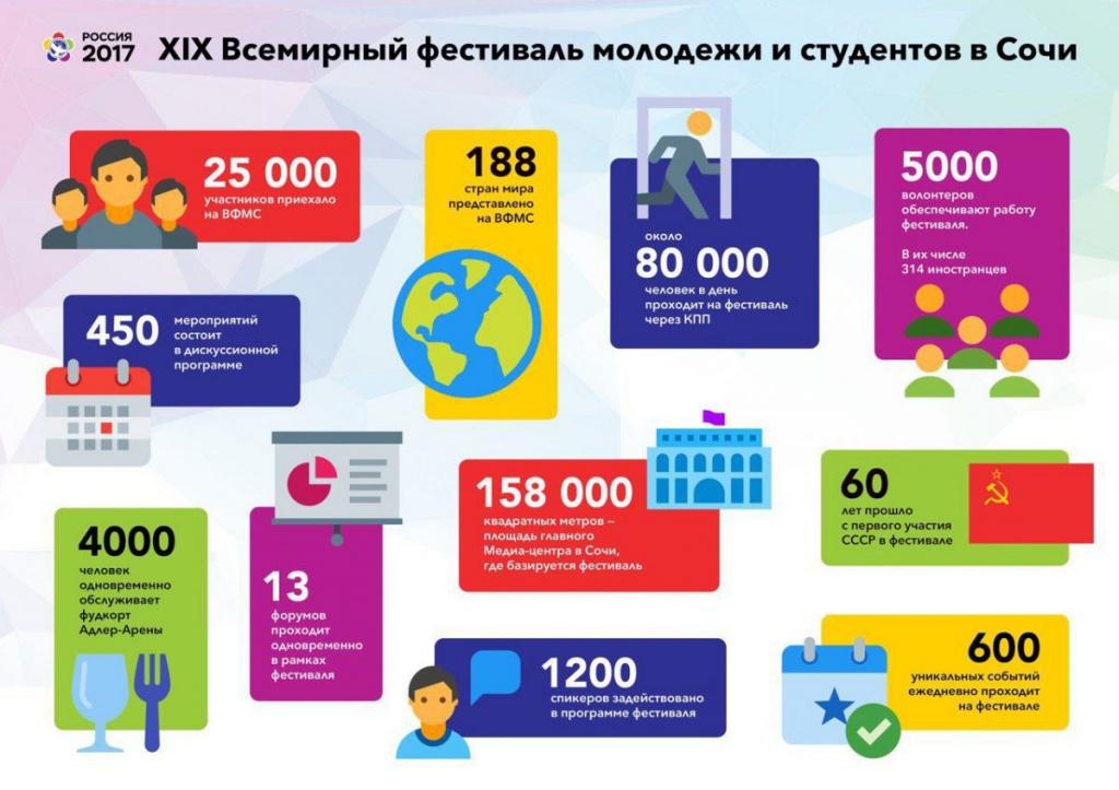 России секс инфографика молодежь и в