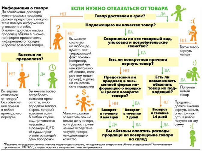 62f43a6a28c2 Отношения продавца и покупателя регулируются статьей 26.1 Закона «О защите  прав потребителей в РФ»