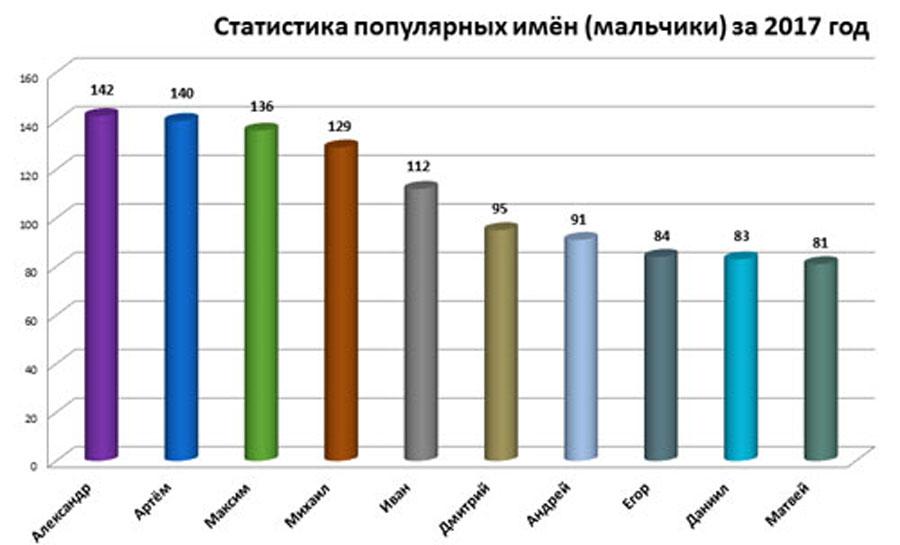 Статистика загса по именам 2018 в москве